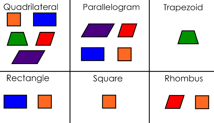 Quadrilaterals Shapes