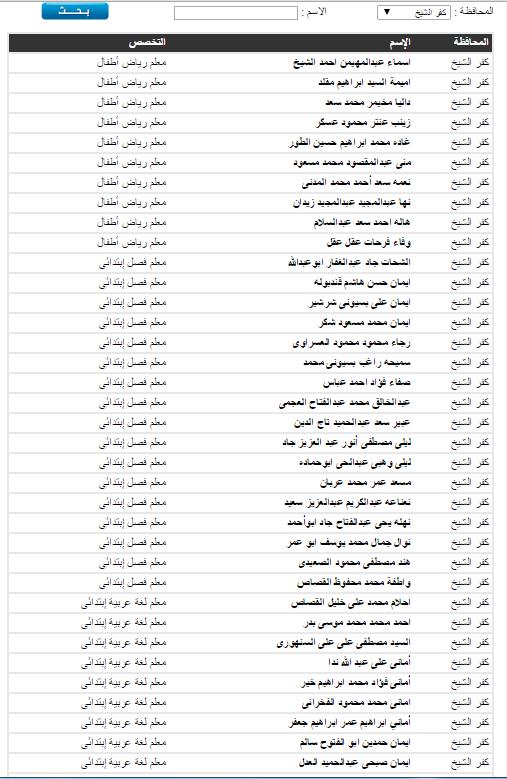 أعلان نتيجة مسابقة وظائف وزارة التربيه والتعليم بمحافظة بورسعيد ،و قنا،و كفر الشيخ خلال شهر فبراير 2015