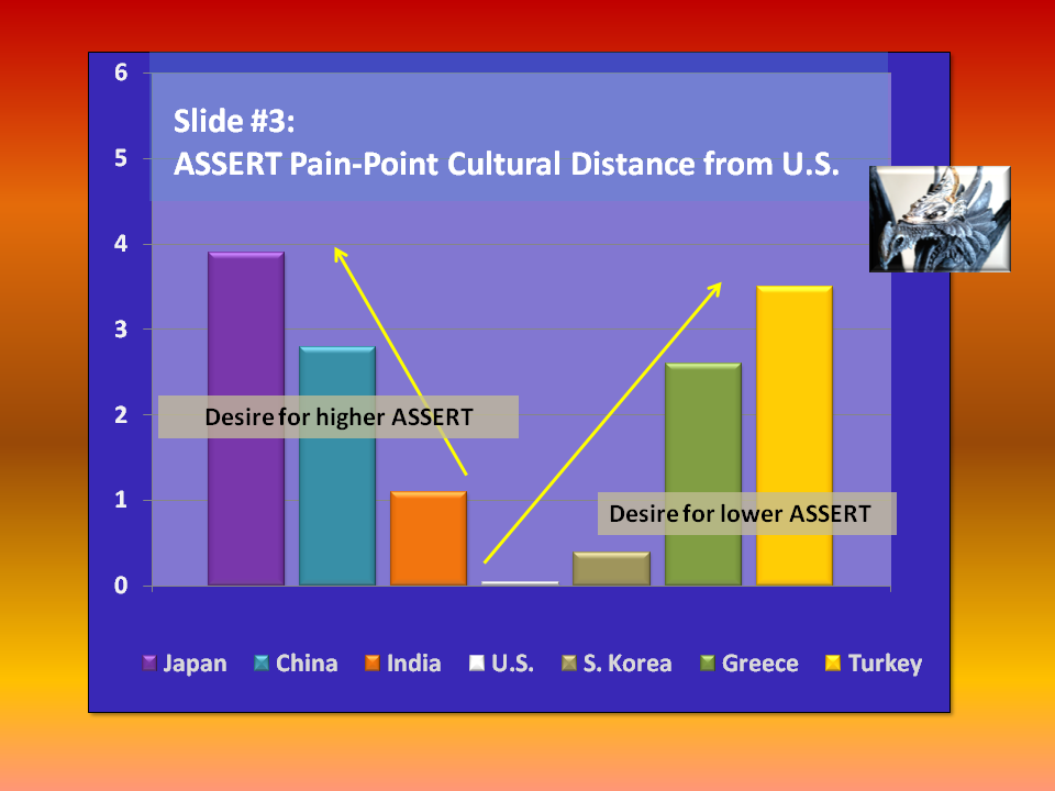 cultural distance assignment Cultural distance ml helmrich sj hager ius is the score of the us on the  same dimension as for iij the firm would choose a joint venture over an  acquisition.