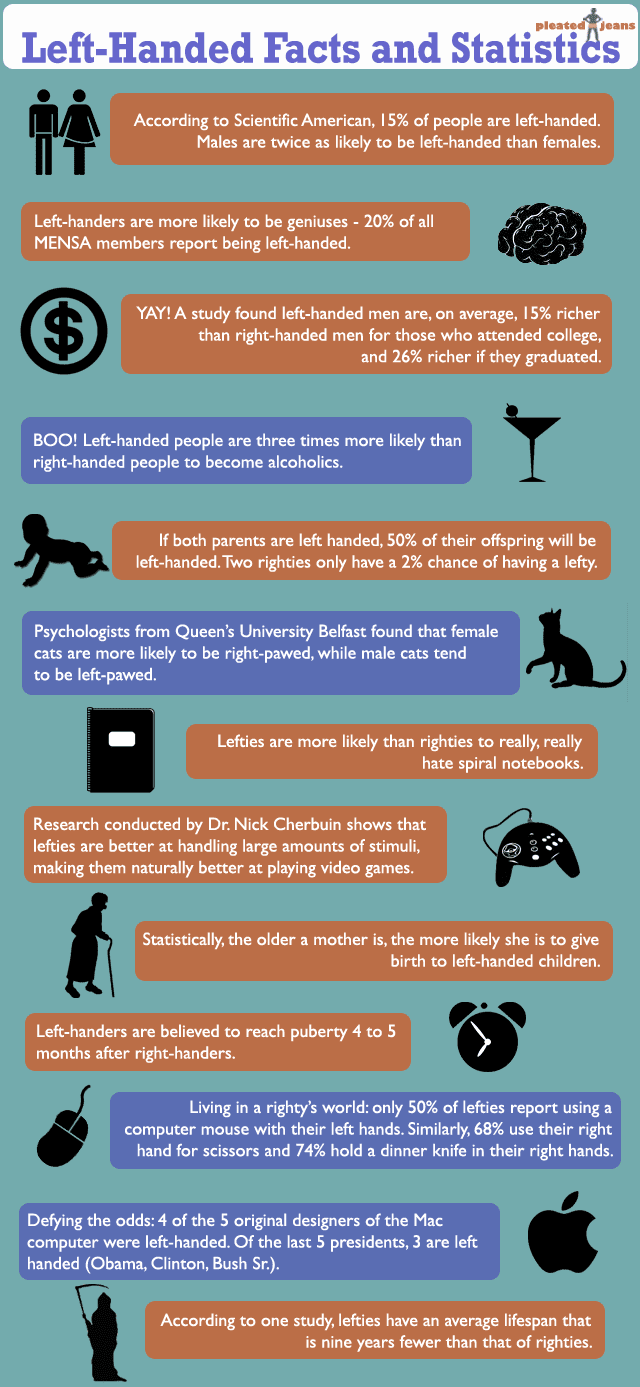 http://dailyinfographic.com/left-handed-facts-and-statistics-infographic