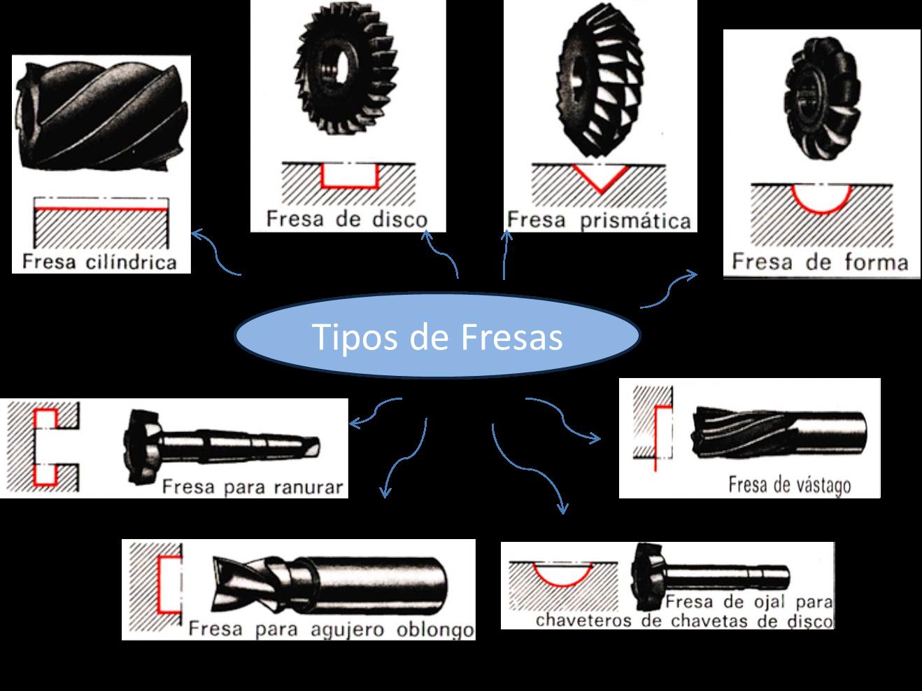 Fresadora for Tipos de fresadoras