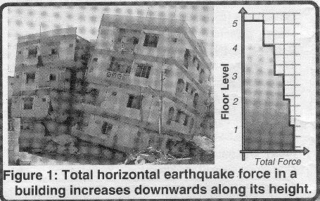 Earthquake Resistant Building Construction Materials