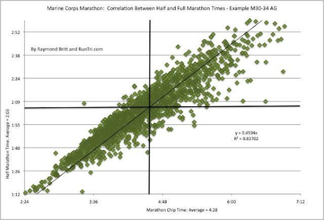 Marine Corps Marathon Qualifying Times   Marine World