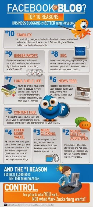 bisnes diblog lebih baik dari difacebook, online bisnes, buat duit online
