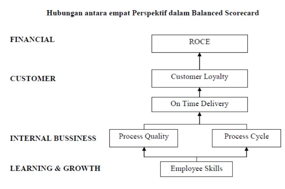 Balance scorecard afhie lare cirebon pelanggan proses bisnis dalam perusahaan serta proses pembelajaran dan pertumbuhan melalui mekanisme sebab akibat prespektif keuangan menjadi tolak ccuart Choice Image