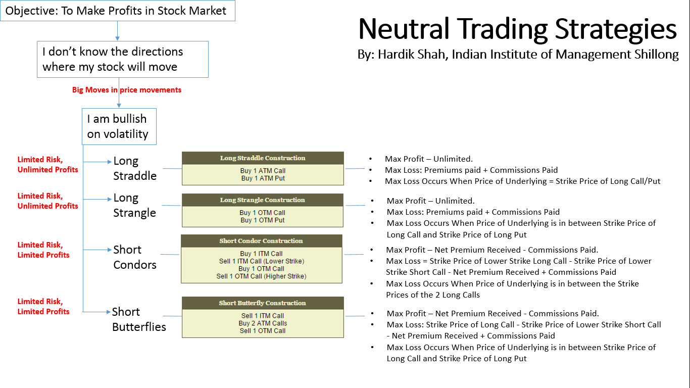 Neutral option trading strategies
