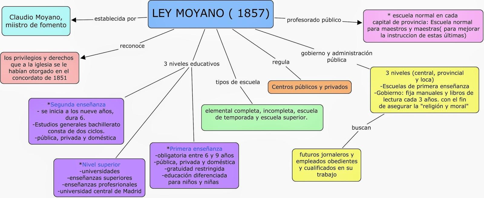 Resultat d'imatges de ley moyano