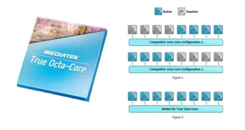 Mediatek ha annunciato il suo nuovo chipset da 8 core puro con prestazioni e risparmio energetico al top