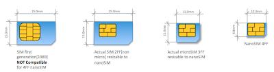 Cortar chip para colocar no iPhone 5