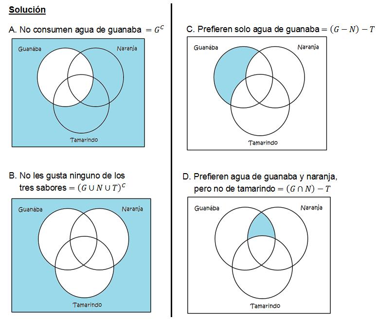 Diagramas de venn con 3 conjuntos problemas resueltos blog del ejemplo 7 ccuart Choice Image