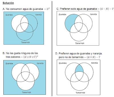 Ejercicios de diagrama de venn 2014 a no consumen agua de guanaba b no les gusta ninguno de los tres sabores c prefieren solo agua de guanaba d prefieren agua de guanaba y naranja ccuart Choice Image