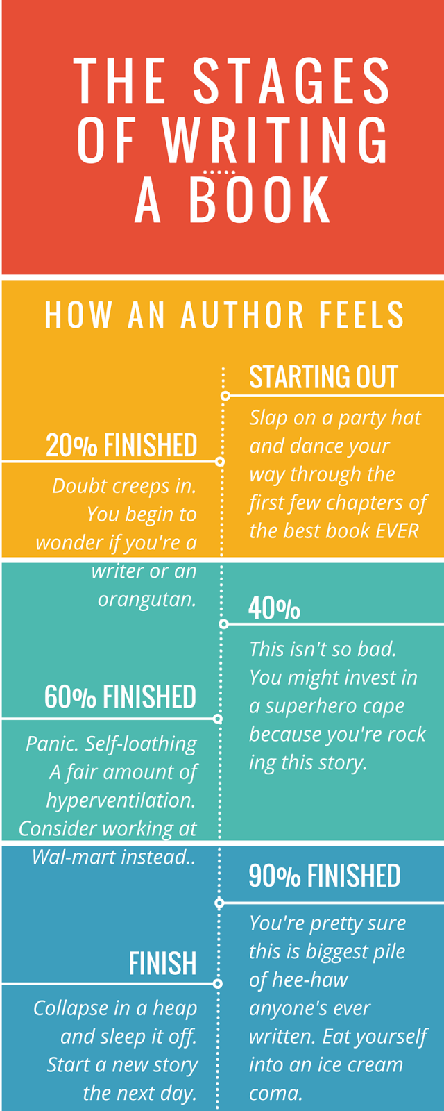 What are the stages of writing a book?