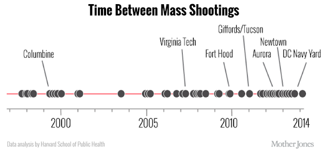 Mass Shooting Timeline