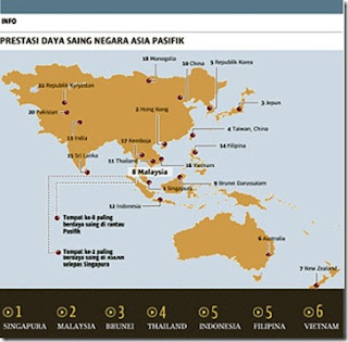 Daya saing: Malaysia No. 2 di Asean, jatuh peringkat global