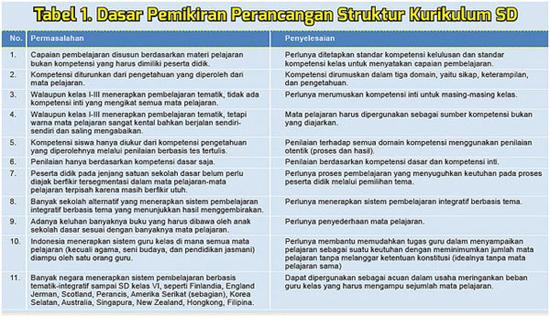 Tiga Persiapan Untuk ImplementasiKurikulum 2013