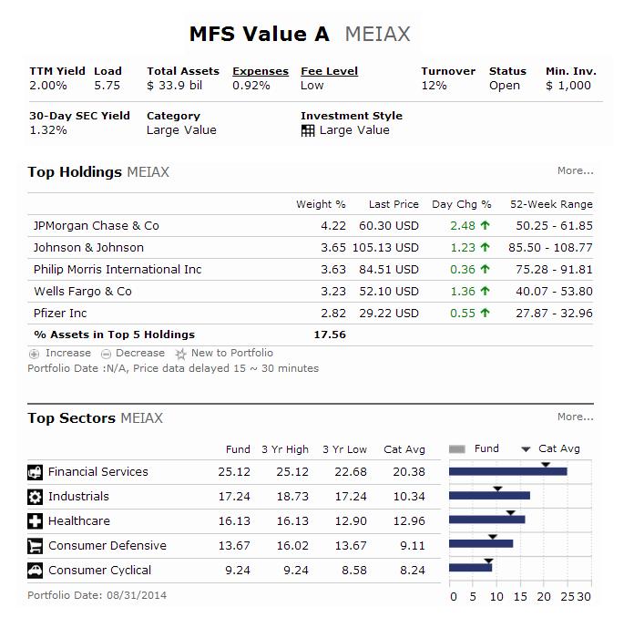 MFS Value Fund (MEIAX)