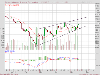 IHSG pattern falling wedge