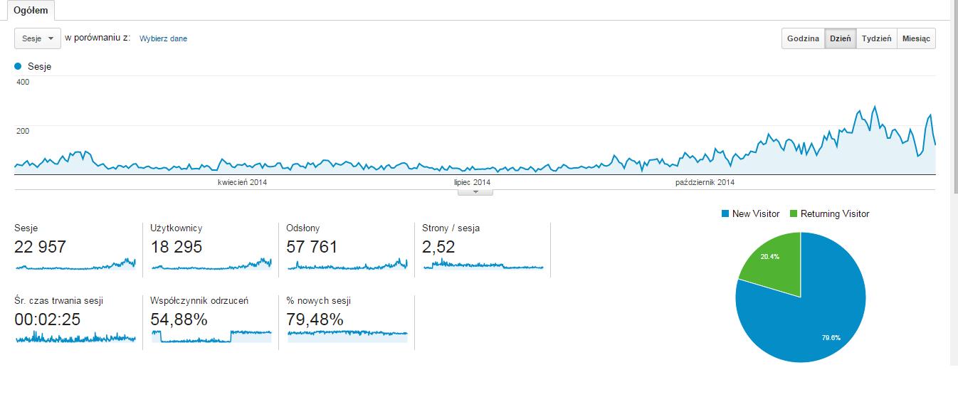 MarekMika.blogspot.com statystyki oglądalności za 2014 rok