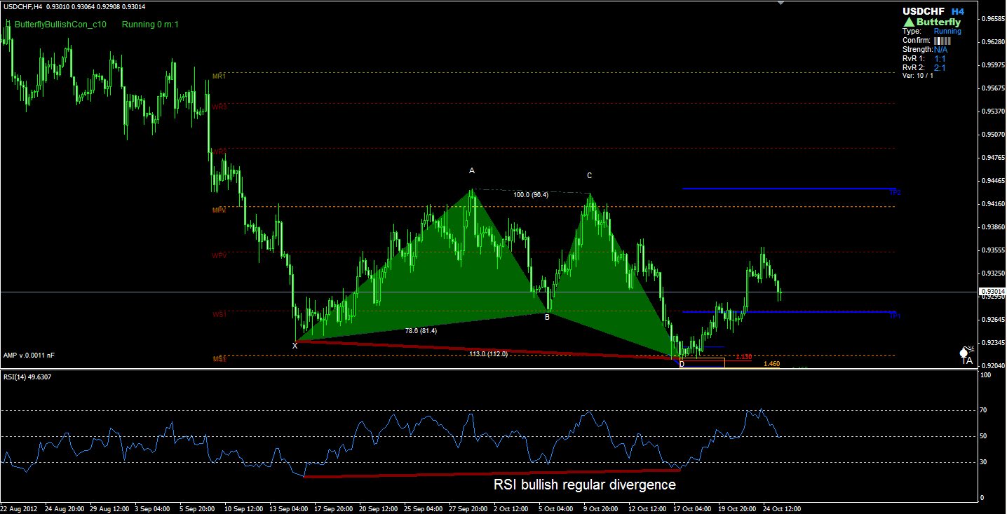 Trading divergence forex