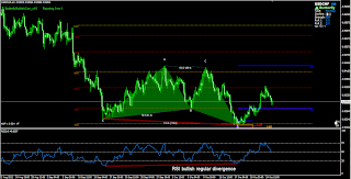 RSI divergence confirmation for butterfly pattern
