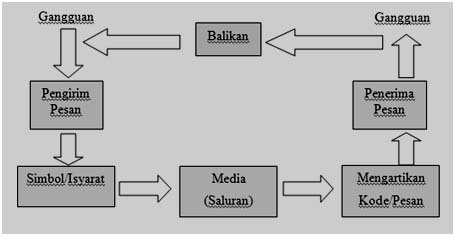 Nasbahry edu 1 pengertian komunikasi diagram proses komunikasi sederhana ccuart Image collections