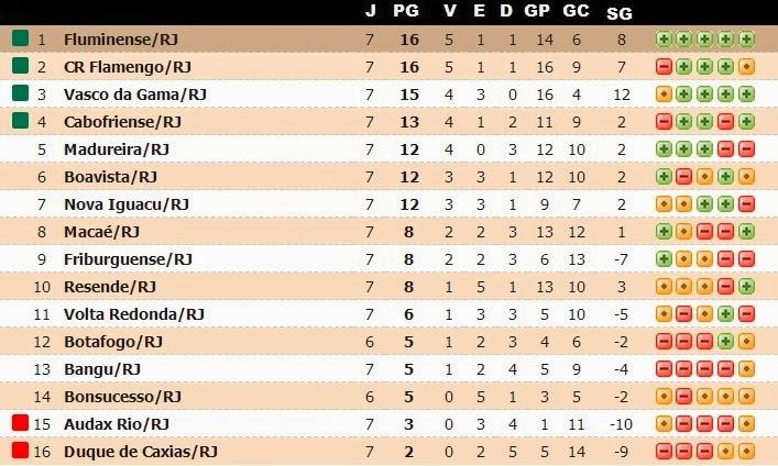 bd261bc785 Resultados da 7ª rodada  08 02 2014 - Botafogo 0 x 1 Friburguense - Moça  Bonita (Rio de Janeiro) 08 02 2014 - Madureira 2 x 1 Cabofriense -  Conselheiro ...