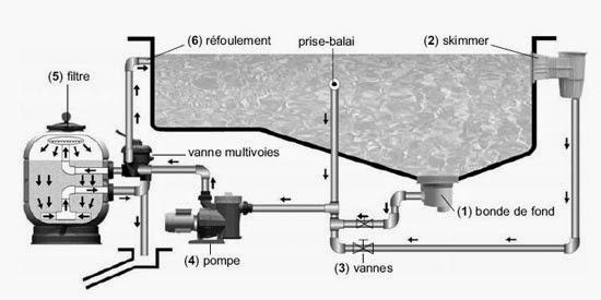 Piscine perpignan 66 aquazur piscine installation r novation entretien de piscine 66 filtration - Bassin piscine inox perpignan ...
