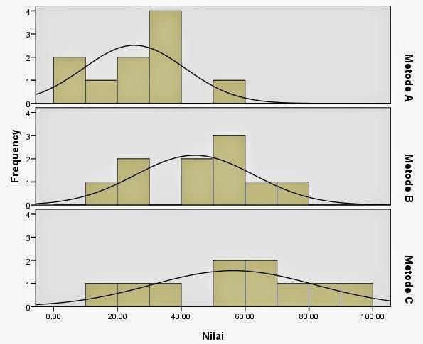 Output Histogram Perbedaan Variabilitas Kruskall Wallis