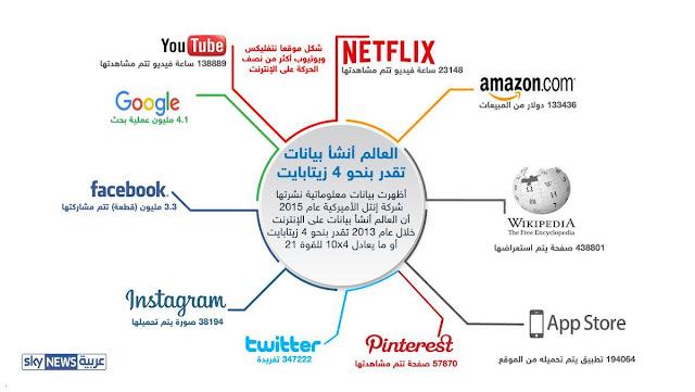 كمية, هائلة, من , البيانات, بحجم, 4 ,زيتابايت, على, الإنترنت, عام, 2013