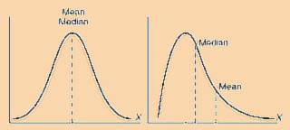 Fourt Woodlock equation