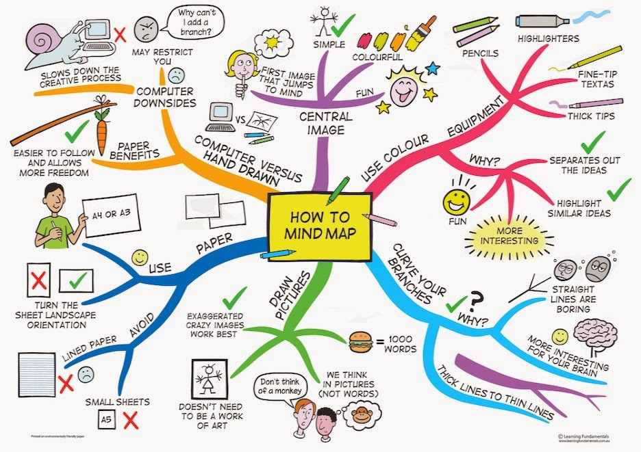 Free Online Mind Map Makers For Your Classes See Them