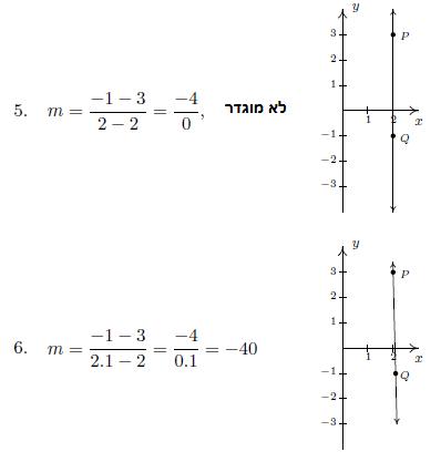 מציאת שיפוע ישר העובר דרך 2 נקודות במערכת צירים - תרגילים פתורים