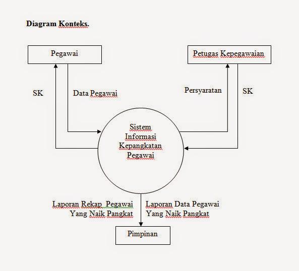 More than just blog contoh pembuatan dfd dari diagram konteks tersebut dapat diuraikan menjadi diagram level nol yang merupakan penjelasan mengenai proses proses serta aliran data yang ada pada ccuart Gallery