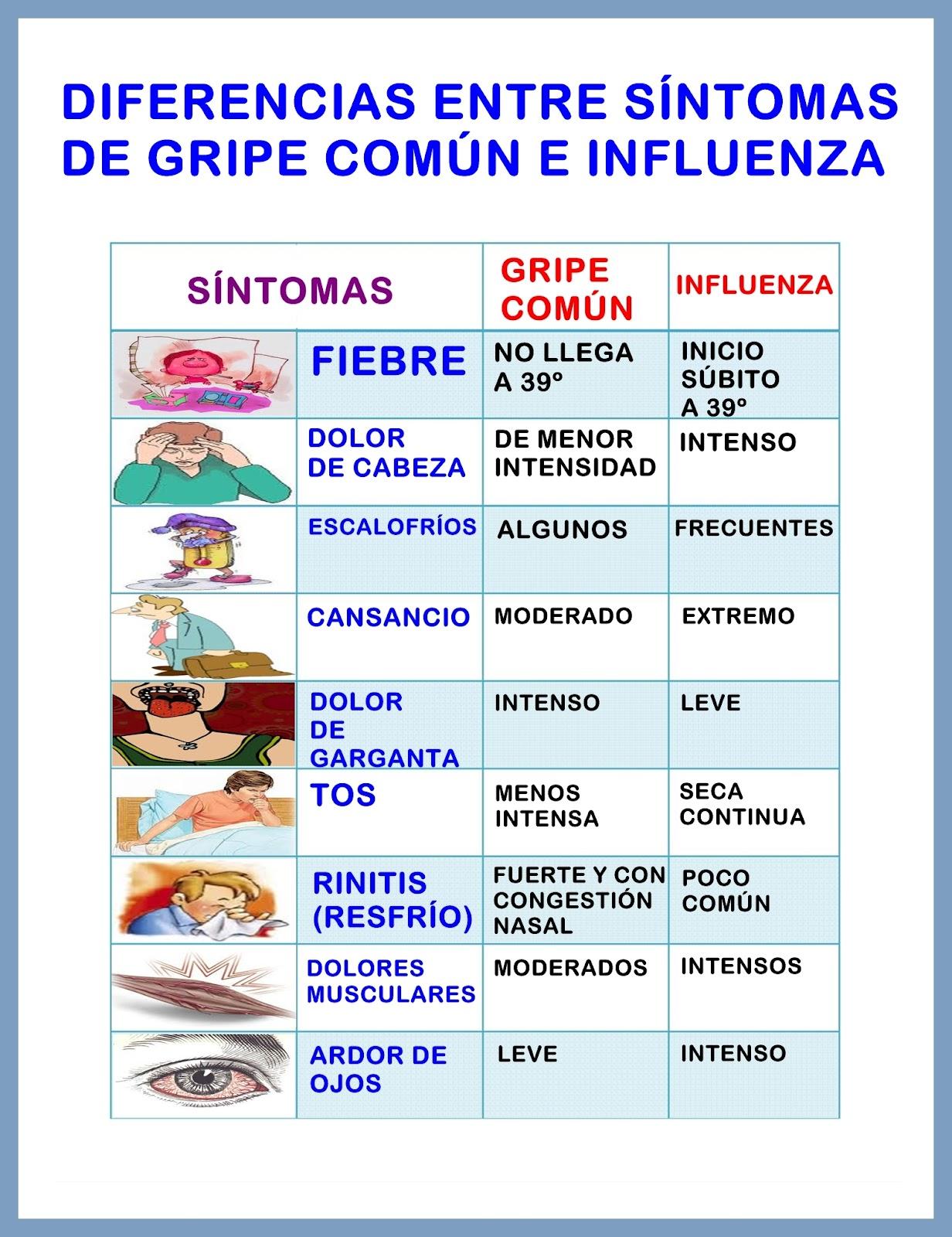 nuevo afiche diferencias entre influenza h1n1 y gripe comun