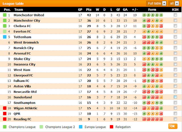 Carta Liga EPL Minggu Ke-17