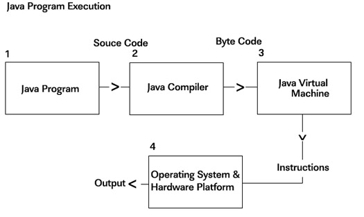 how to compile and run java applet program in cmd