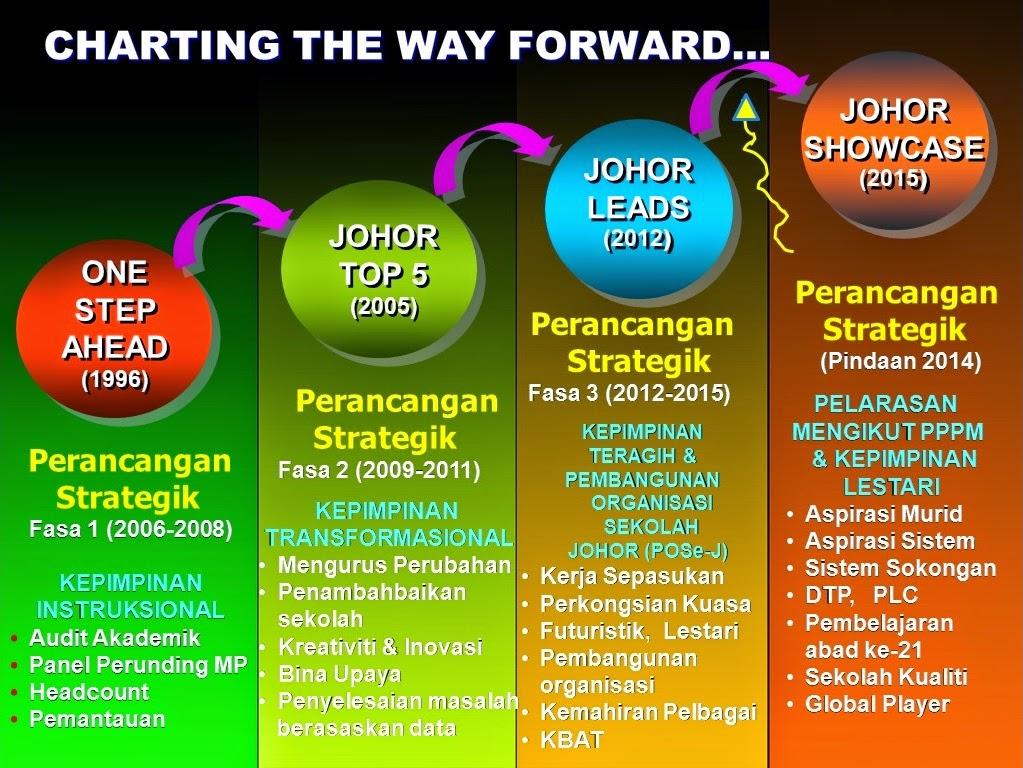 Johor Showcase