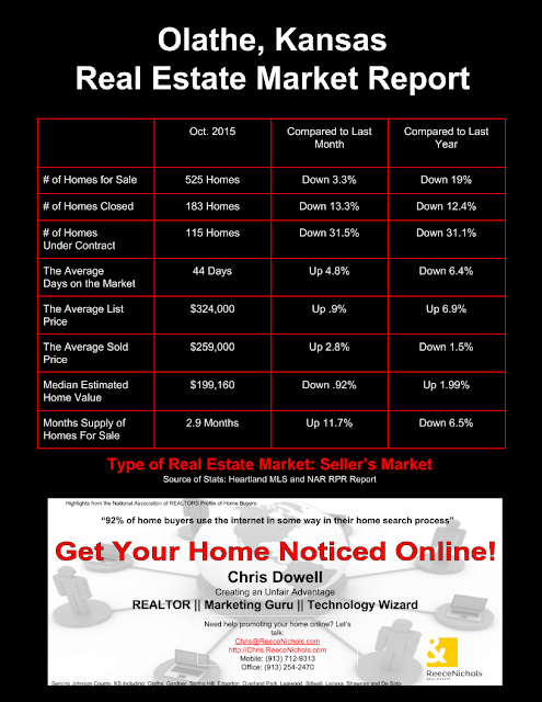 Olathe, Olathe KS, Olathe Kansas, Olathe real estate