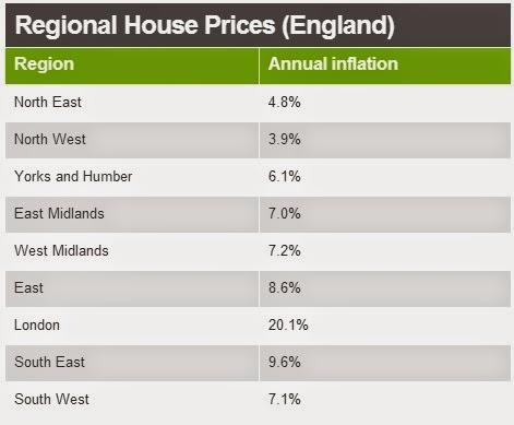 英國房價走勢圖