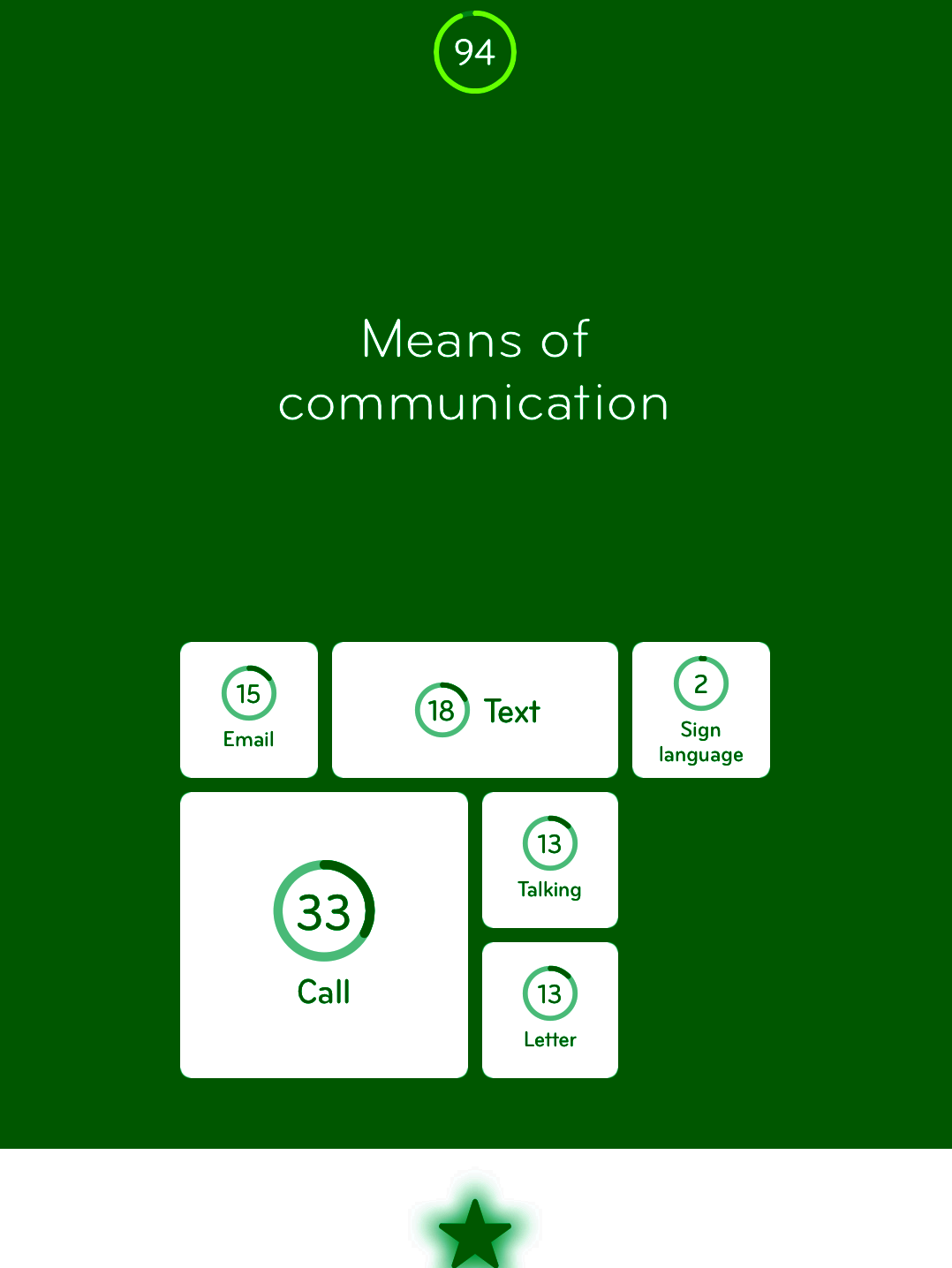means of communication One of the most popular modern means of communication is the internet it is quickly taking the place of other means of communication some of the features that make it popular include the fact that it is fast, cheap and easy to use other means of communication that can be considered modern include.