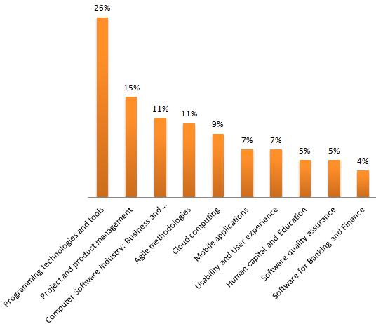 График распределения заявок на конферцению SECR по темам (на 2 июля 2012)