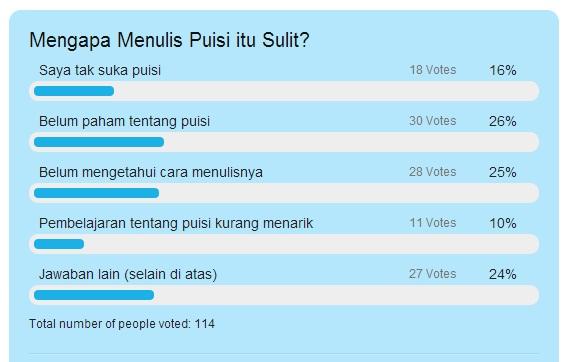 Hasil Polling Mengapa Menulis Puisi Itu Sulit Pelajaran Bahasa Indonesia Di Jari Kamu