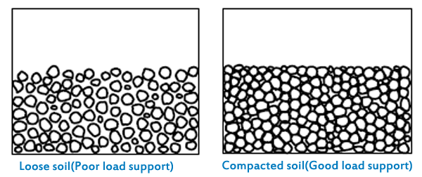 Figure 1: Soil Density