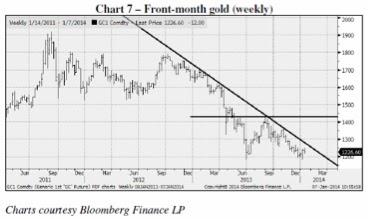 Завершилась ли коррекция золота