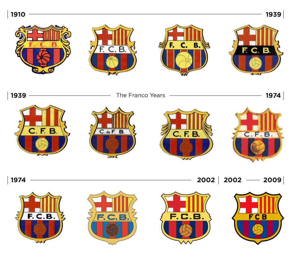 Le Futbol Club Barcelona Fut Fond   Le 29 Novembre 1899 Par Hans