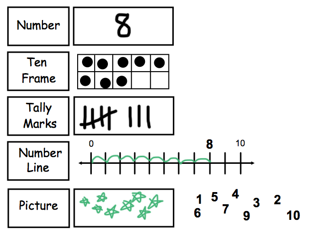 Math activities kindergarten number sense – Number Sense Worksheets for Kindergarten
