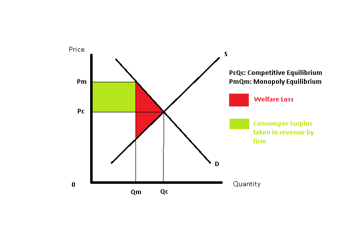 As aqa economics key theme 3 monopoly analysis negatives of monopoly ccuart Gallery