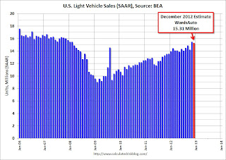 U.S. Light Vehicle Sales at 15.3 million annual rate in December