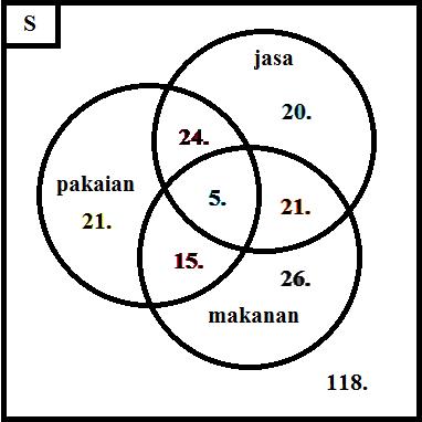 Contoh soal diagram venn irisan idealstalist contoh soal diagram venn irisan ccuart Image collections
