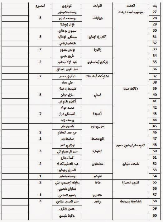 لائحة بأسماء أعضاء المجلس الوطني المؤقت للجمعية الوطنية لأساتذة المغرب